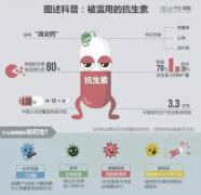 内蒙古兴和:市场局监管缺失抗生素乱销泛滥